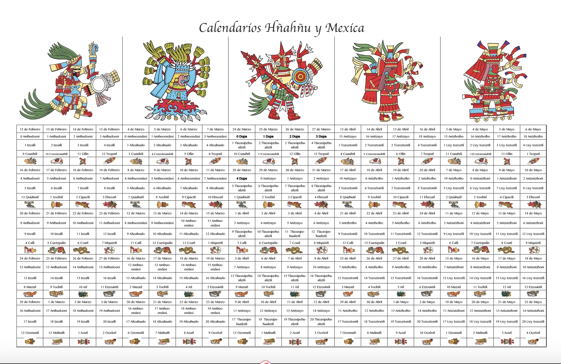 Calendario Hnahnu-Mexica