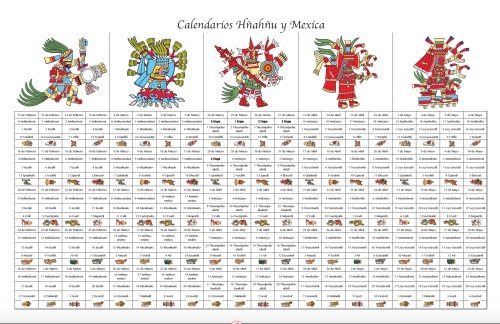 Calendario Hnahnu-Mexica